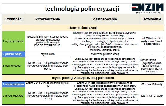 Instrukcja polimeryzacji ENZIM